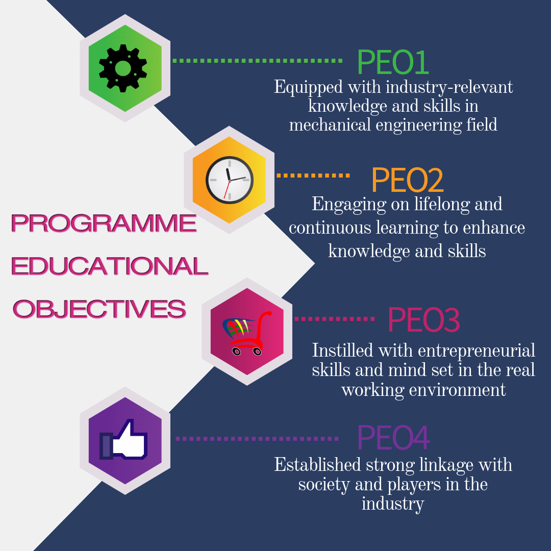 DKM - Programme Educational Objectives
