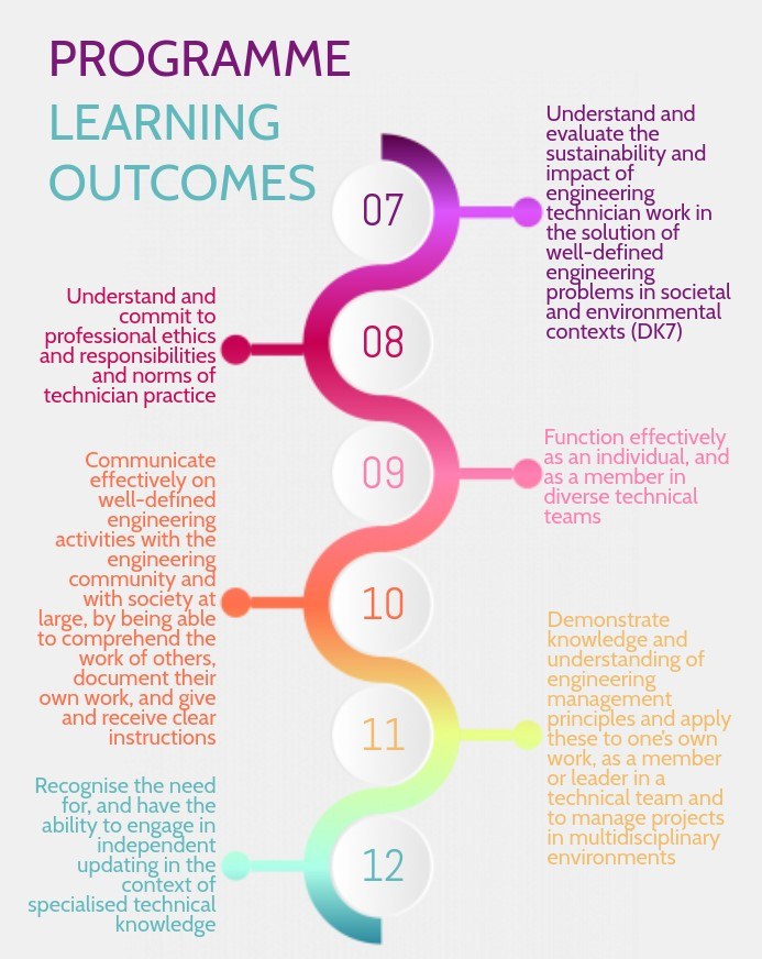 DKM - Programme Learning Outcomes
